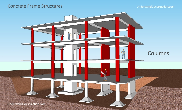 Brick Wall Design Under Vertical Loads : System description concrete frames